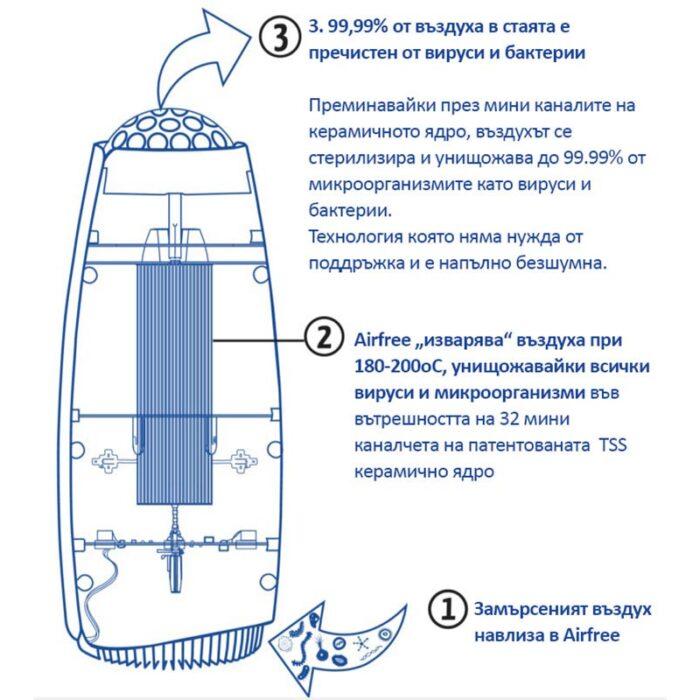 Въздухопречиствател AirFree Iris 40 – 16m²