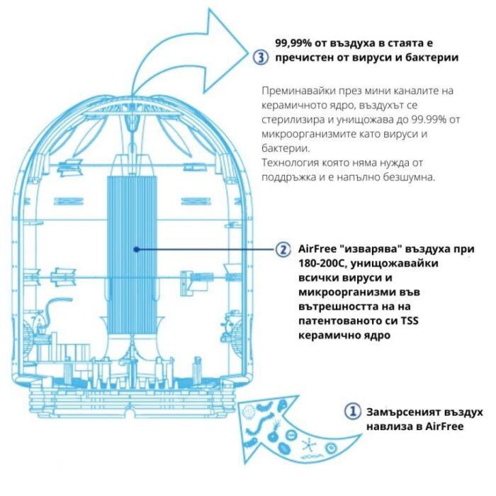 Въздухопречиствател AirFree Lotus – 60m²